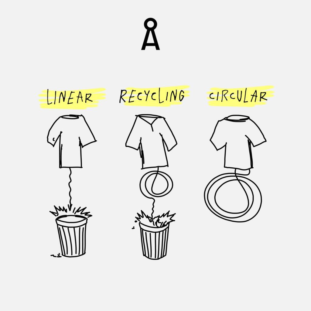 Grafik, die demonstriert, wie aus Müll ein nachhaltiges T-Shirt hergestellt wird